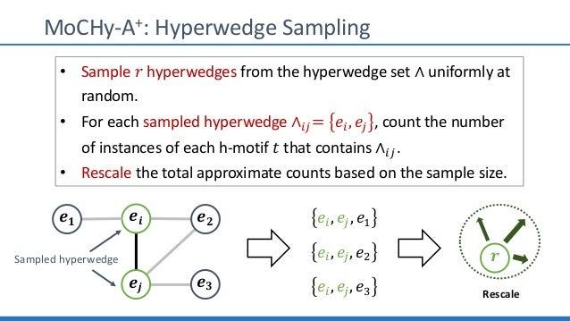 "MoCHy-A+: Hyperwedge Sampling 𝒆𝒊 𝒆 𝟐 𝒆𝒋 𝒆 𝟑 𝒆 𝟏 Sampled hyperwedge 𝑒"", 𝑒#, 𝑒? 𝑒"", 𝑒#, 𝑒@ 𝑒"", 𝑒#, 𝑒L • Sample 𝑟 hyperwedges..."