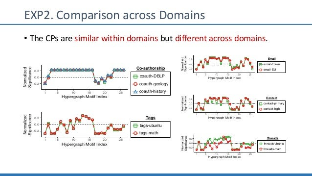 EXP2. Comparison across Domains • The CPs are similar within domains but different across domains. -0.2 0.0 0.2 1 5 10 15 ...