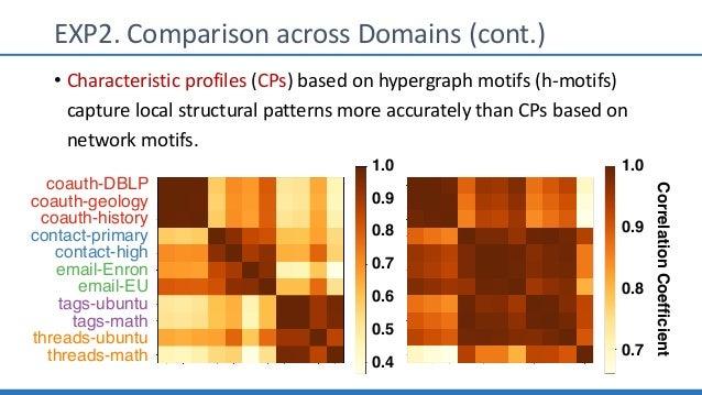 EXP2. Comparison across Domains (cont.) • Characteristic profiles (CPs) based on hypergraph motifs (h-motifs) capture loca...