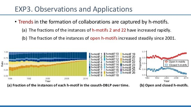 EXP3. Observations and Applications • Trends in the formation of collaborations are captured by h-motifs. (a) The fraction...
