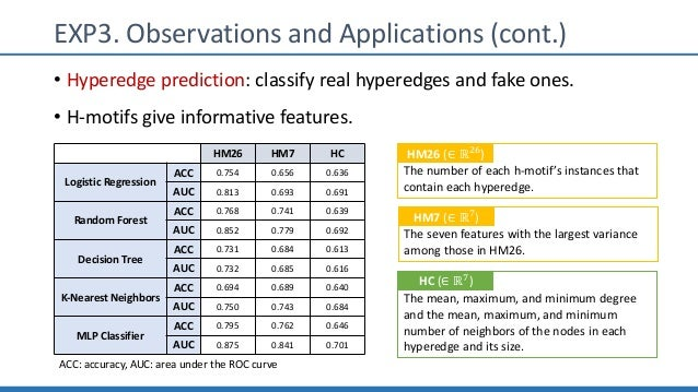 EXP3. Observations and Applications (cont.) • Hyperedge prediction: classify real hyperedges and fake ones. • H-motifs giv...