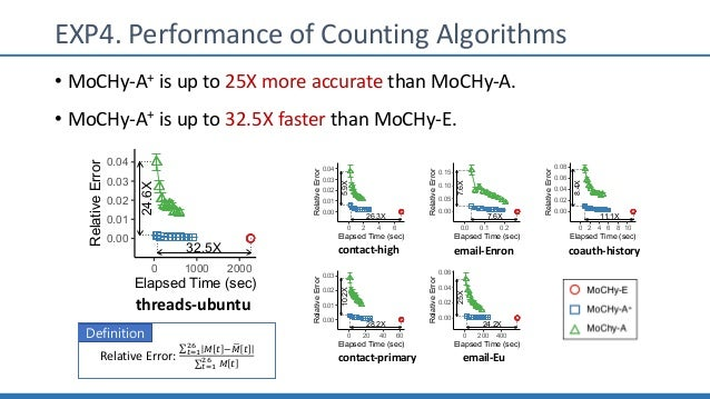 EXP4. Performance of Counting Algorithms • MoCHy-A+ is up to 25X more accurate than MoCHy-A. • MoCHy-A+ is up to 32.5X fas...