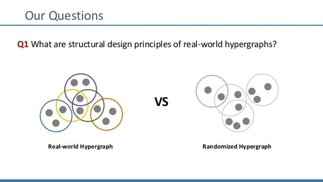 Our Questions Q1 What are structural design principles of real-world hypergraphs? Real-world Hypergraph Randomized Hypergr...