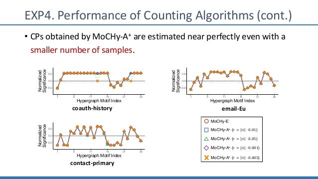 EXP4. Performance of Counting Algorithms (cont.) • CPs obtained by MoCHy-A+ are estimated near perfectly even with a small...