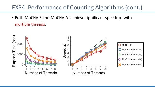 EXP4. Performance of Counting Algorithms (cont.) • Both MoCHy-E and MoCHy-A+ achieve significant speedups with multiple th...