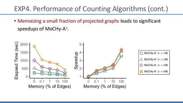 MoCHy-A+ (! = 1M) MoCHy-A+ (! = 2M) MoCHy-A+ (! = 4M) MoCHy-A+ (! = 8M) 0 500 1000 1500 2000 0 0.1 1 10 100 Memory (% of E...