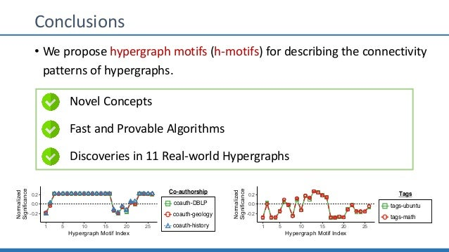 Conclusions • We propose hypergraph motifs (h-motifs) for describing the connectivity patterns of hypergraphs. Novel Conce...