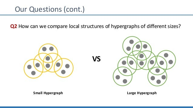 Our Questions (cont.) Q2 How can we compare local structures of hypergraphs of different sizes? VS Small Hypergraph Large ...