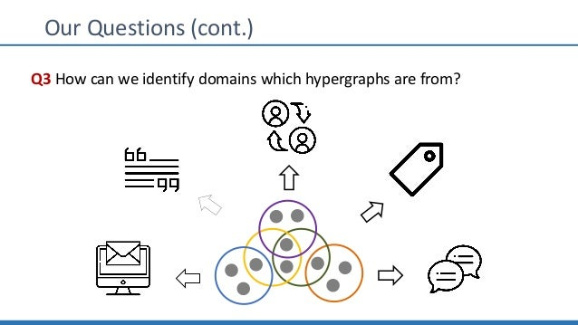 Our Questions (cont.) Q3 How can we identify domains which hypergraphs are from?