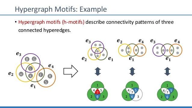 Hypergraph Motifs: Example 1 2 54 36 7 1 2 54 36 7 1 2 54 36 7 𝒆 𝟑 𝒆 𝟐 𝒆 𝟏 𝒆 𝟐 𝒆 𝟏 𝒆 𝟒 𝒆 𝟑 𝒆 𝟒 𝒆 𝟏 FH L K B G S R 𝒆 𝟏 𝒆 𝟐 ...