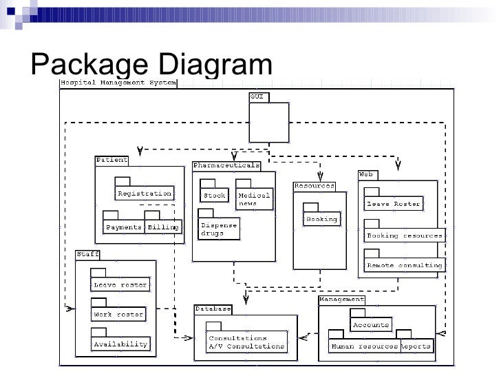 Package Diagram For Online Banking System Smart Wiring Diagrams