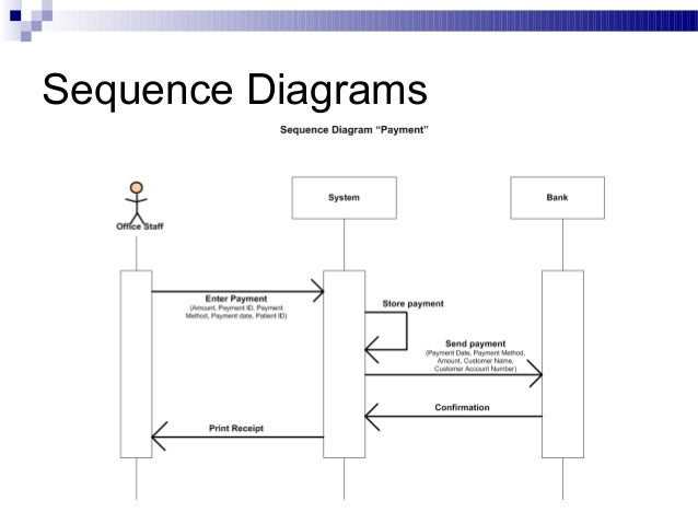Sequence diagram for hospital management system ppt basic guide hospital management system rh slideshare net sequence diagram for education system sequence diagram examples ccuart Image collections