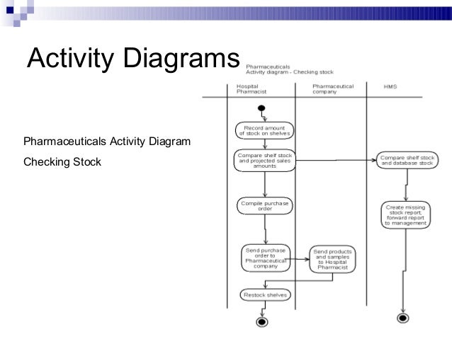 Activity diagram for hospital management system with explanation hospital management system rh slideshare net use case diagram for hospital management system class diagram for hotel management system ccuart Image collections