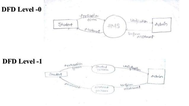 Data flow diagram in hostel management system auto electrical hostel management system hms rh slideshare net data flow diagram for hostel management system pdf data flow diagram for hostel management system pdf ccuart Choice Image