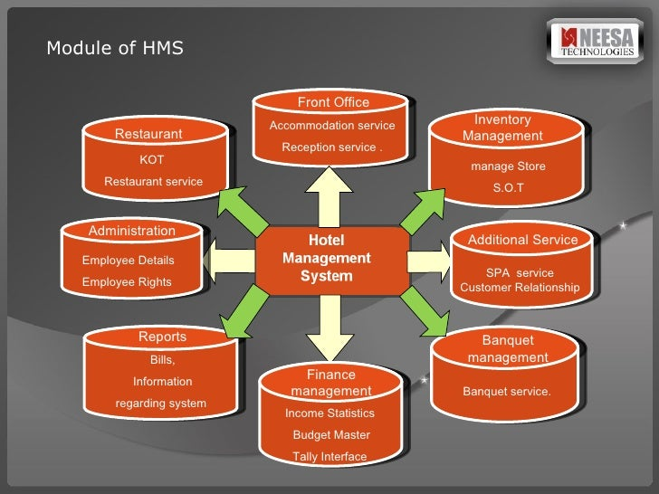 hotel management project Here is the project presentation of hotel management this is the software made mainly for the maintaining of hotel management please see the attached file along with this to view the whole presentation.