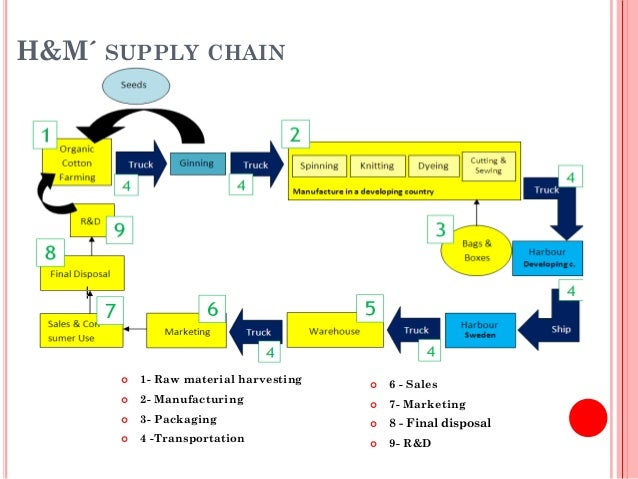 jossey menswear the supply chain management Case 9: jossey menswear q1: to identify the significance of qr approach to jossey's supply chain, we should first have an insight regarding its challenges of product nature and demand pattern.