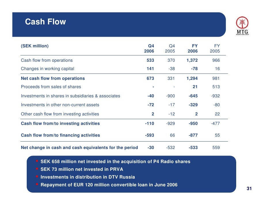 applicability of cash flow statement for fy 2016 17