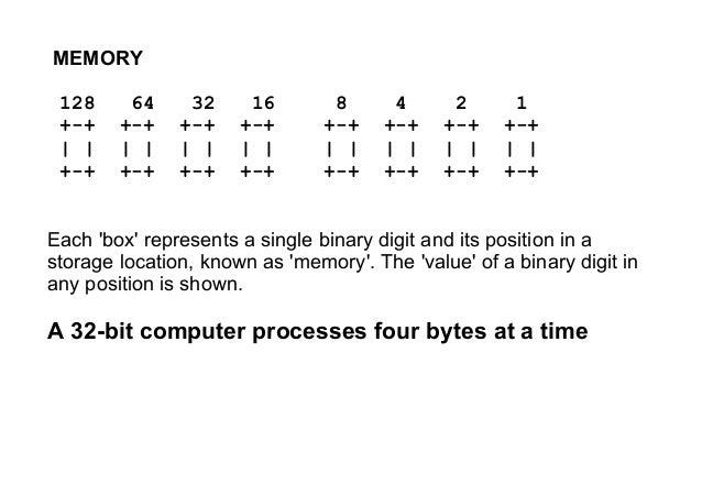 MEMORY 128 64 32 16 8 4 2 1 +-+ +-+ +-+ +-+ +-+ +-+ +-+ +-+ | | | | | | | | | | | | | | | | +-+ +-+ +-+ +-+ +-+ +-+ +-+ +-...