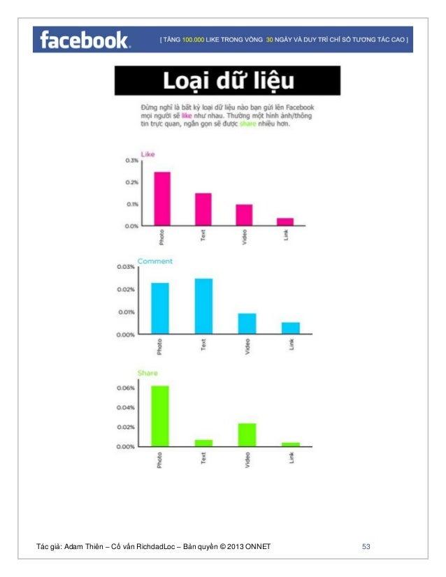Tác giả: Adam Thiên – Cố vấn RichdadLoc – Bản quyền © 2013 ONNET 54 Độ dài thông tin như thế nào để có lượng like và share...