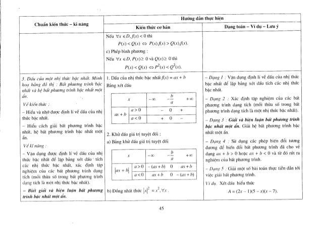 Hướng dẫn thực hiện chuẩn kiến thức, kĩ năng toán 10