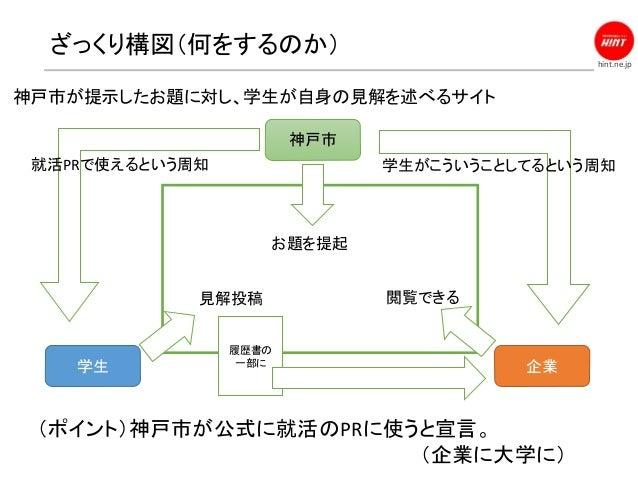 hint.ne.jp ざっくり構図(何をするのか) (ポイント)神戸市が公式に就活のPRに使うと宣言。 (企業に大学に) 神戸市 学生 企業 お題を提起 見解投稿 閲覧できる 就活PRで使えるという周知 学生がこういうことしてるという周知 神戸...