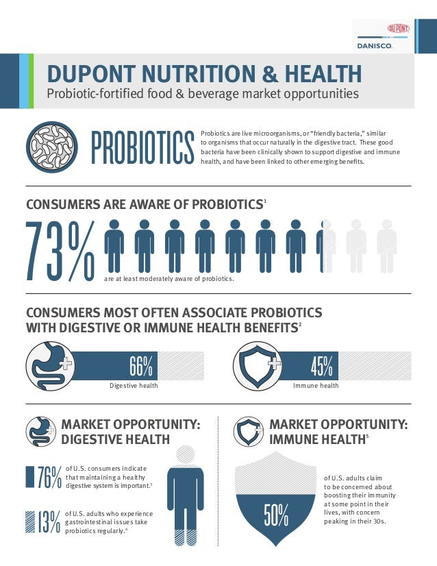 DUPONT NUTRITION & HEALTH Probiotic-fortified food & beverage market opportunities Probiotics are live microorganisms, or ...