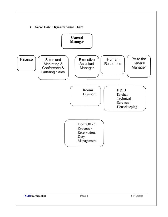 Hoanchinh strategic account business plan - Organizational chart of front office department ...