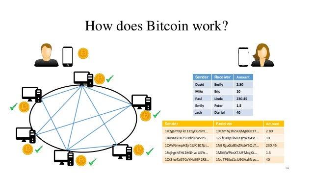 How does Bitcoin work? 14 Sender Receiver Amount David Emily 2.80 Mike Eric 10 Paul Linda 230.45 Emily Peter 1.5 Jack Dani...