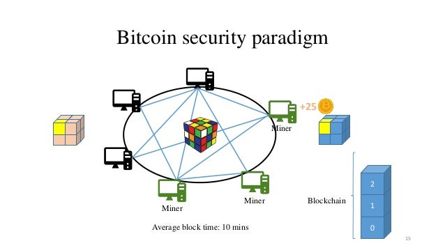 0 1 2 Bitcoin security paradigm 15 +25 Average block time: 10 mins Miner Miner Miner Blockchain