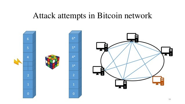 Attack attempts in Bitcoin network 16 0 1 2 4 5 6 0 1 2 3* 4* 5* 6*
