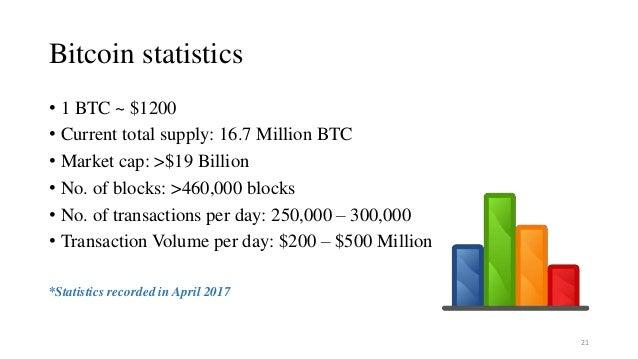 Bitcoin statistics • 1 BTC ~ $1200 • Current total supply: 16.7 Million BTC • Market cap: >$19 Billion • No. of blocks: >4...