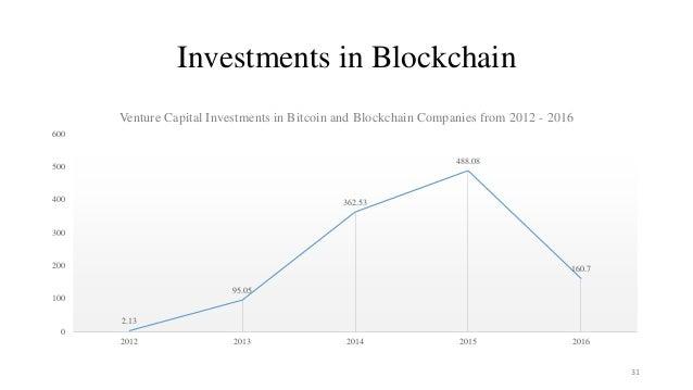 Investments in Blockchain 2.13 95.05 362.53 488.08 160.7 0 100 200 300 400 500 600 2012 2013 2014 2015 2016 Venture Capita...