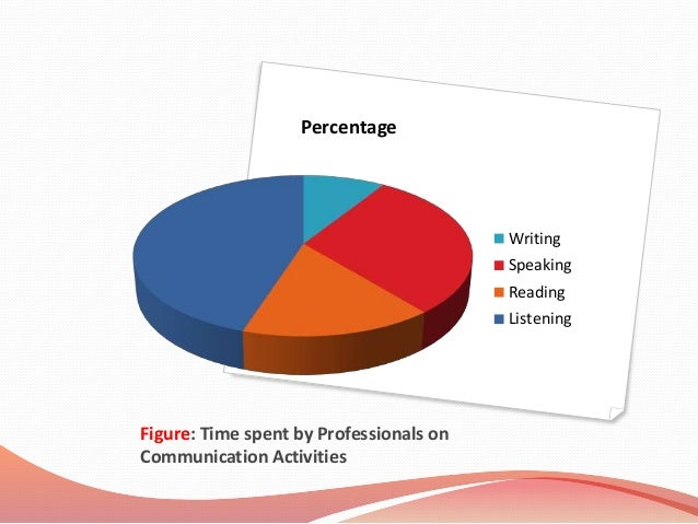 Assessment on Communication Skills in the Area of Speaking and Writing Essay