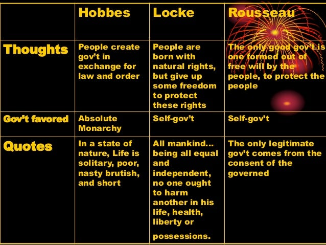 a comparison of the theories of thomas hobbes and jean jacques rousseau two political theorists How do the social contract theories of hobbes, locke and rousseau differ jean­jacques rousseau (author) the social contract thomas hobbes john locke (philosopher) european enlightenment political philosophy philosophy 2 answers social contract theory focuses on the origination of laws and states, and the influence states or regulated communities have on the individual.