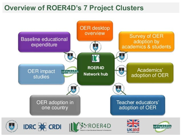 Overview of ROER4D's 7 Project Clusters  OER desktop  overview  ROER4D  Network hub  Survey of OER  adoption by  academics...