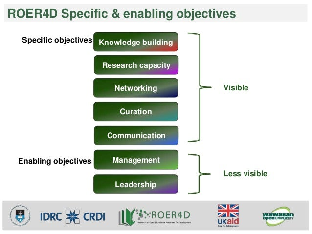 ROER4D Specific & enabling objectives  Research capacity  Networking  Curation  Communication  Management  Leadership  Spe...