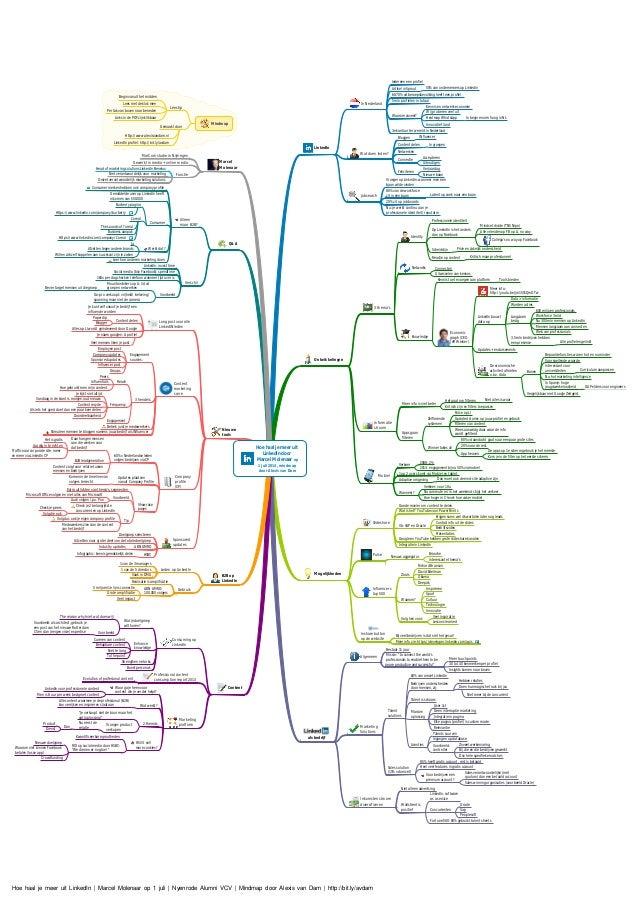 Hoe haal je meer uit LinkedIn door Marcel Molenaar op 1 juli 2014, mindmap door Alexis van Dam LinkedIn In Nederland Ieder...