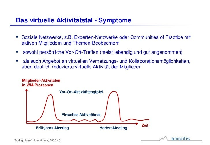 Das virtuelle Aktivitätstal in Communities of Practice Slide 3