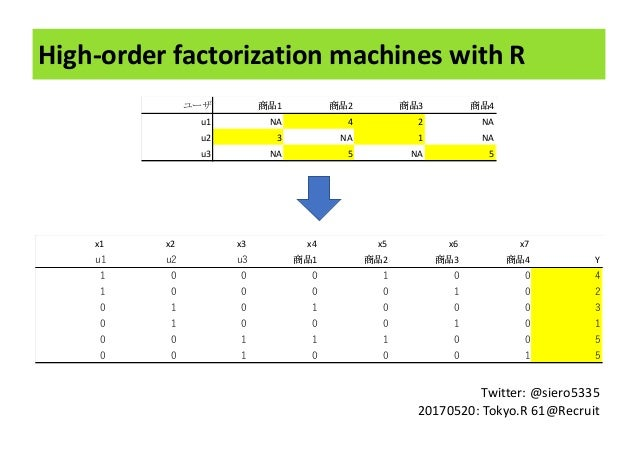 High-order	factorization	machines	with	R Twitter:	@siero5335 20170520:	Tokyo.R 61@Recruit 1 2 3 4 u1 NA 4 2 NA u2 3 NA 1 N...