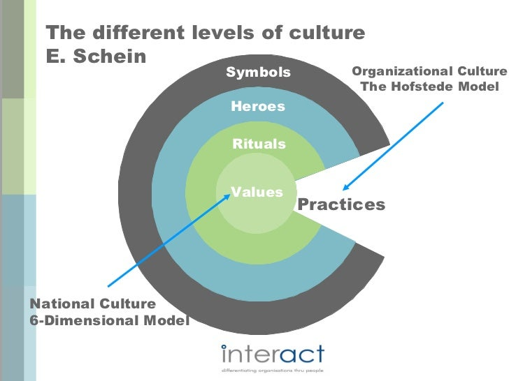 analyzing organizational culture This study is based on organizational culture, and change management this study provides an overall idea first one is the to determine a framework for analyzing organizational culture and then explanation on internal and external factors that influence organizational culture and at last of.