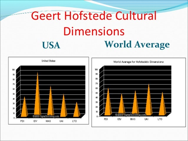 hofstede s dimension russia The results from this survey led hofstede to add a new fifth dimension to his 284 hofstede's dimensions of culture in international marketing.
