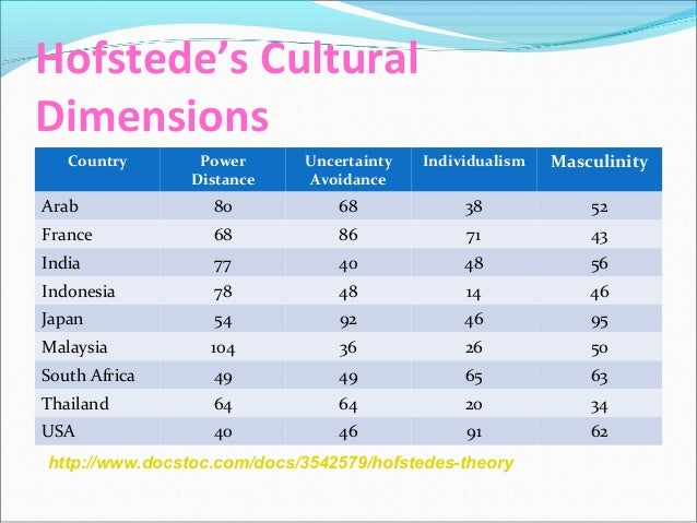 ikea company culture comparison to hofstedes model A comparison on hrm practices between companies from  422 ikea    hofstede's theory about the cultural dimensions, i try to find out.