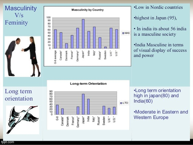 masculinity vs femininity hofstede Start studying chapter 3 - differences in culture learn vocabulary masculinity versus femininity hofstede's fifth dimension.