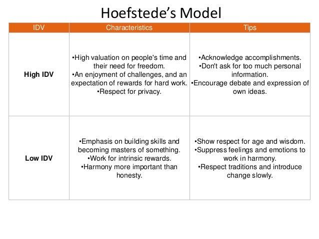 Hofstede Model of Organization Culture