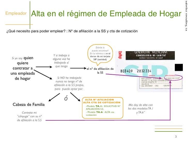 Hogar 2012 guia legalizacion empleadas hogar presentacion for Alta empleada de hogar