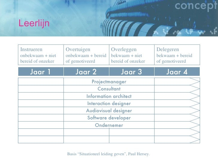 Leerlijn Jaar 1 Jaar 2 Jaar 3 Jaar 4 Ondernemer Software developer Audiovisual designer Interaction designer Information a...