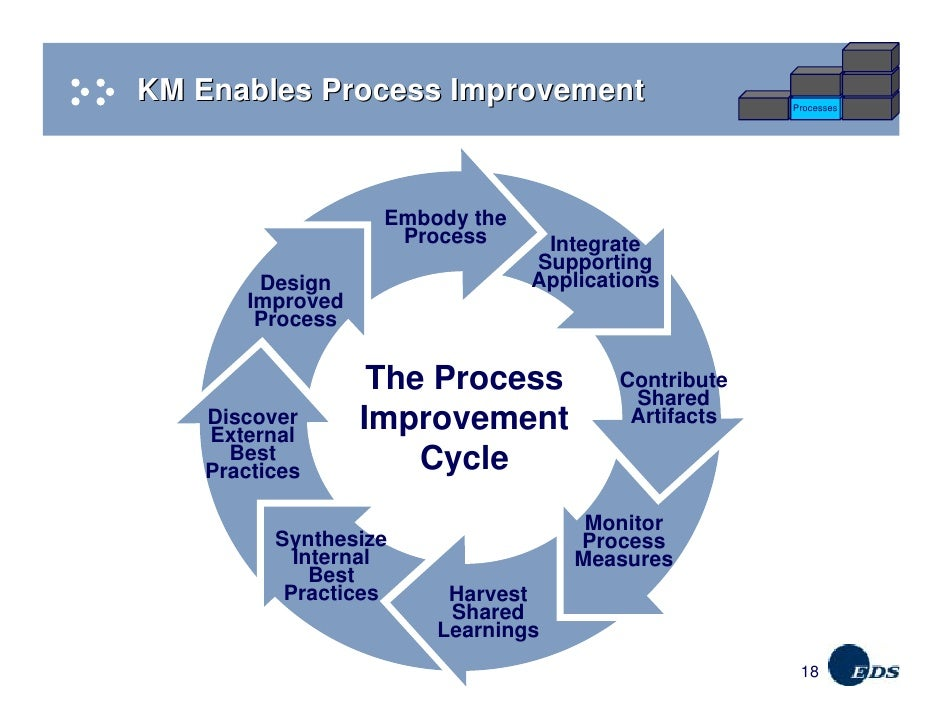 process improvement Be impactful, learn process interview skills and process redesign.