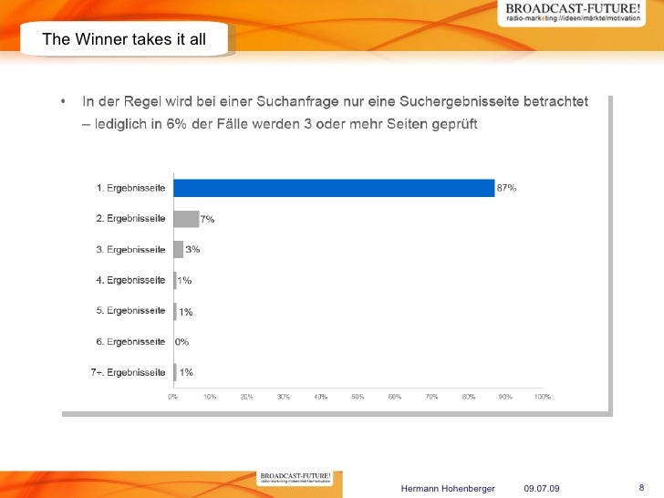 The Winner takes it all                               Hermann Hohenberger   09.07.09   8