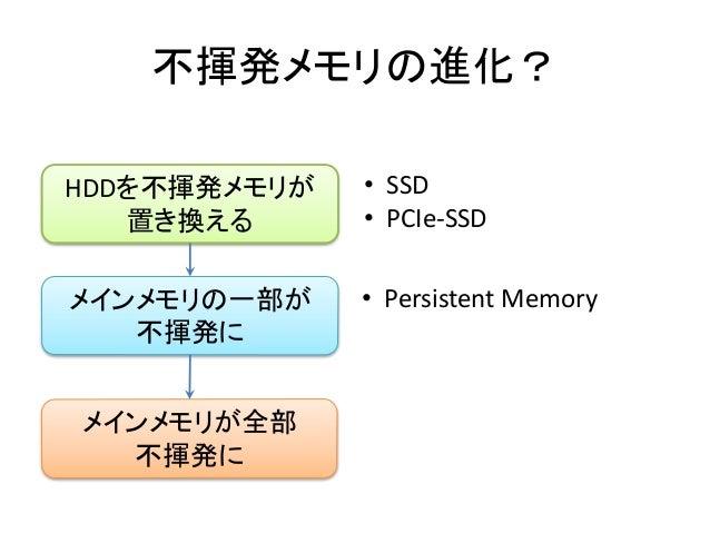不揮発メモリの進化? HDDを不揮発メモリが 置き換える メインメモリの一部が 不揮発に メインメモリが全部 不揮発に • SSD • PCIe-SSD • Persistent Memory