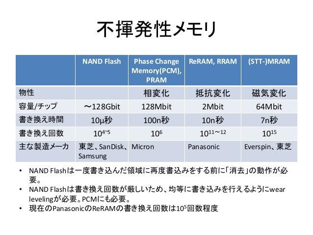 不揮発性メモリ NAND Flash Phase Change Memory(PCM), PRAM ReRAM, RRAM (STT-)MRAM 物性 相変化 抵抗変化 磁気変化 容量/チップ ~128Gbit 128Mbit 2Mbit 64...